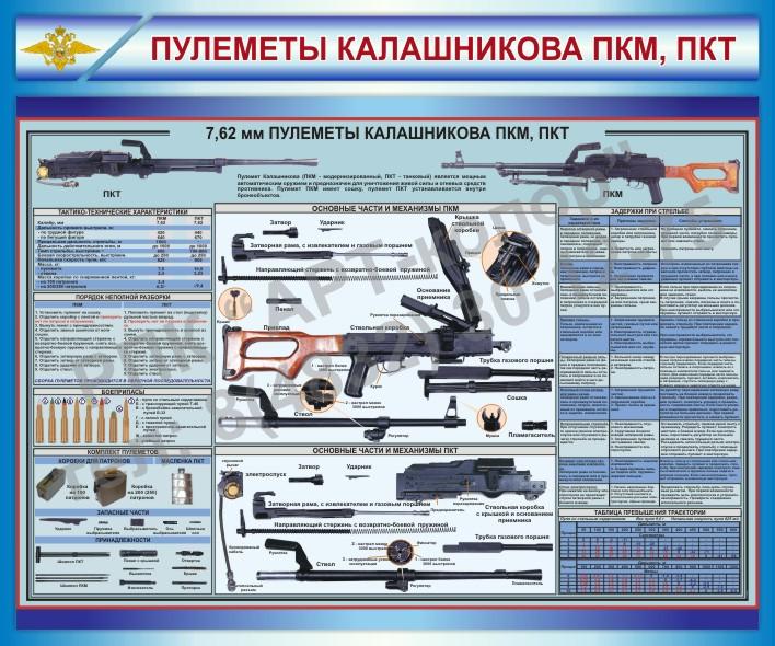 Пулеметы Калашникова ПКМ, ПКТ