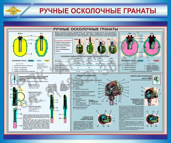 Стенд Ручные осколочные гранаты