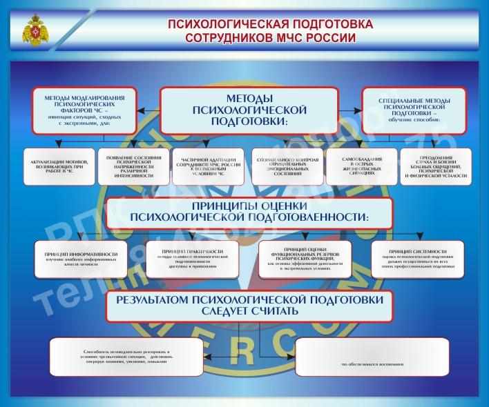 Стенд Психологическая подготовка сотрудников МЧС России