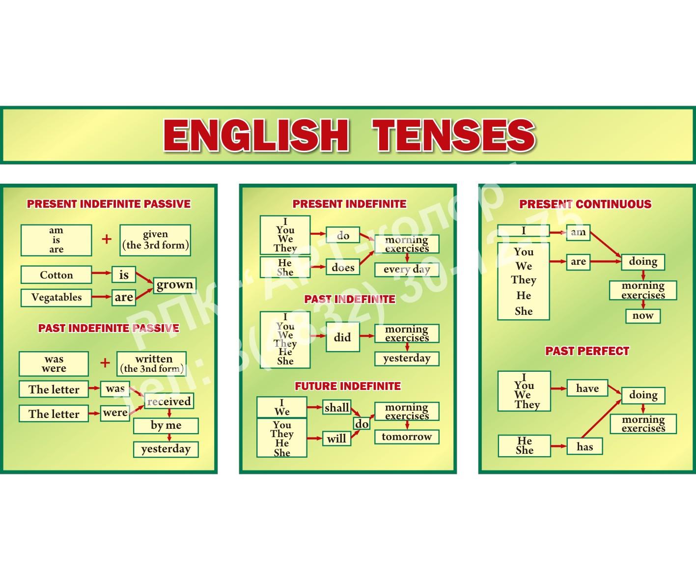 Комплект стендов Еnglish tenses зеленый