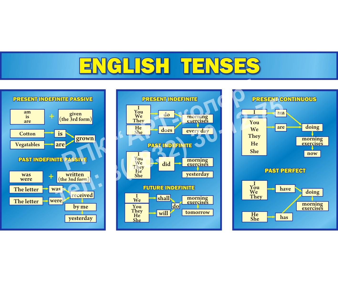Комплект стендов Еnglish tenses синий