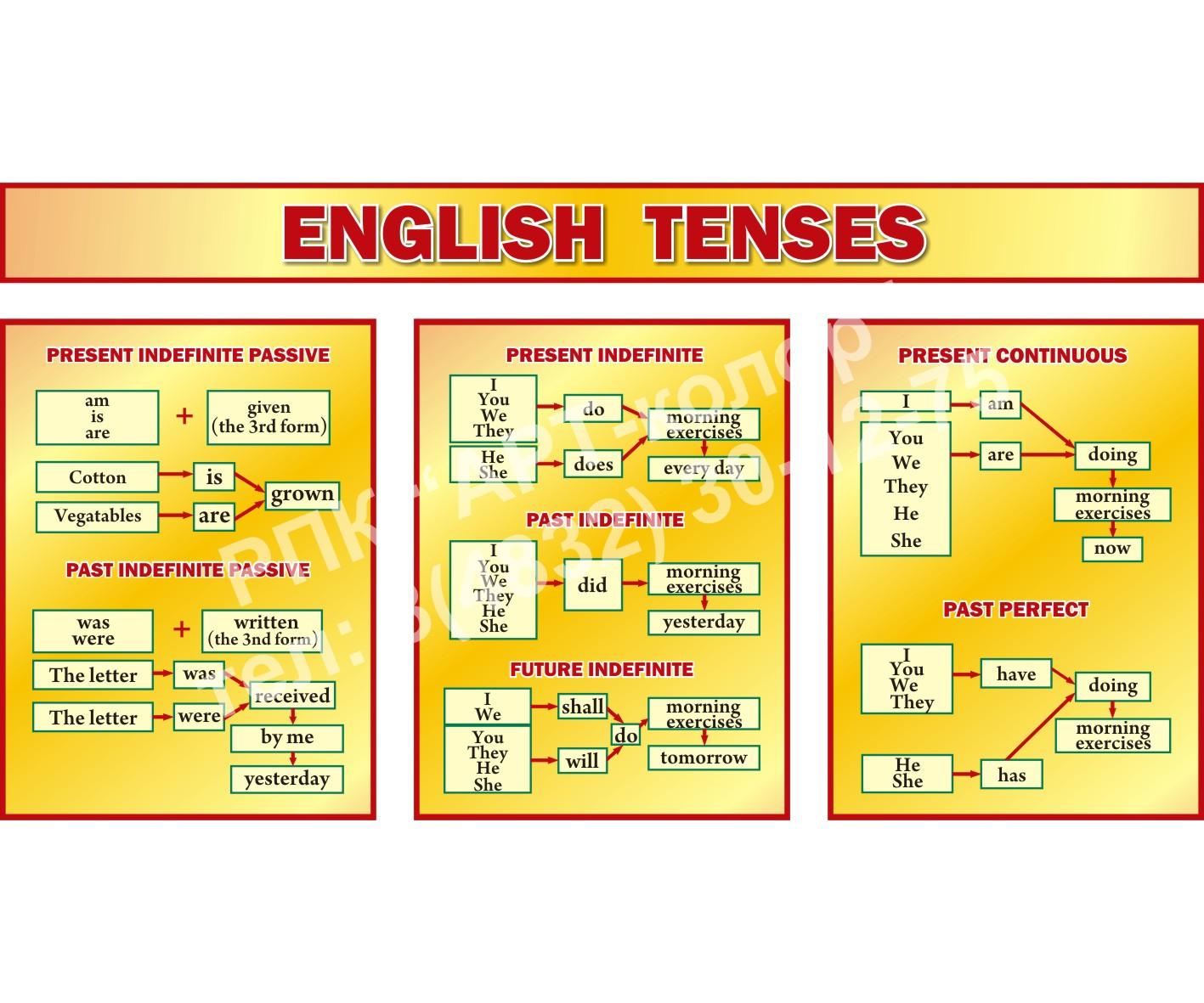 Комплект стендов Еnglish tenses желтый
