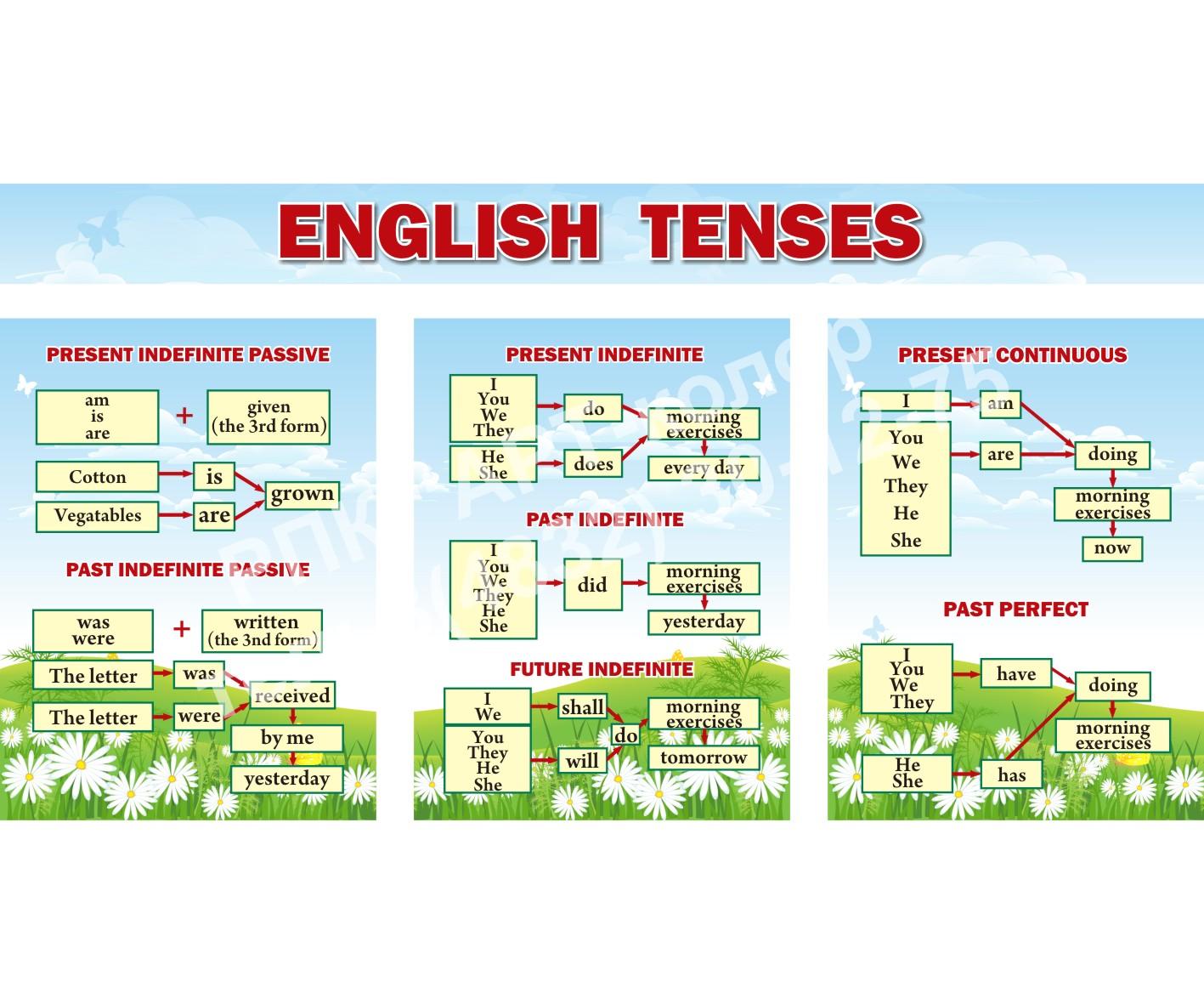 Еnglish tenses