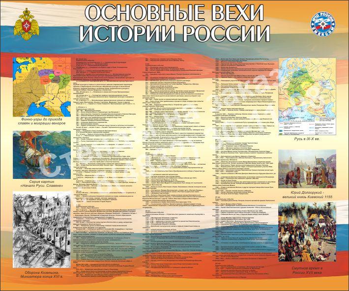 Основные вехи истории России 1 стенд
