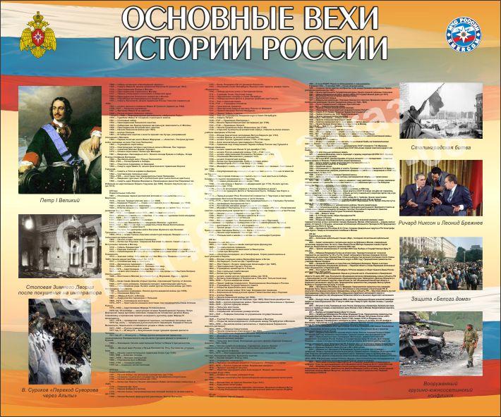 М-048 Основные вехи истории России 2 стенд